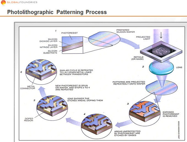 Top Wafer Fabrication Process Chips Images for Pinterest ...